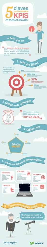 KPIs-INFOGRAFIA-195x1024