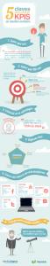 KPIs-INFOGRAFIA-195×1024