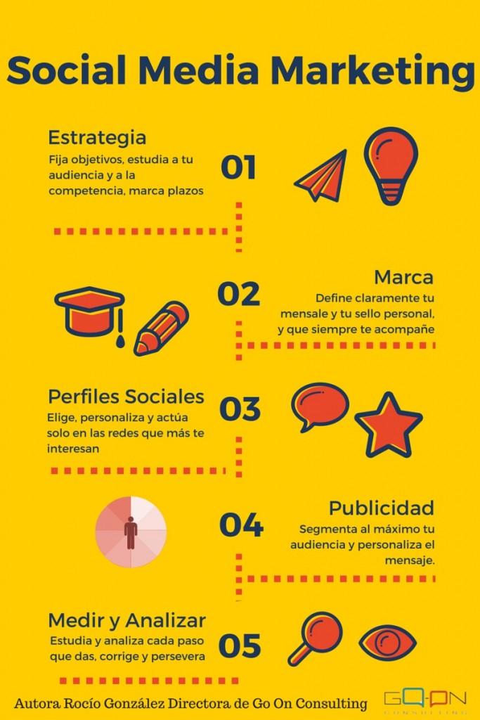 Infografía para tu Estrategía de publicidad en redes sociales