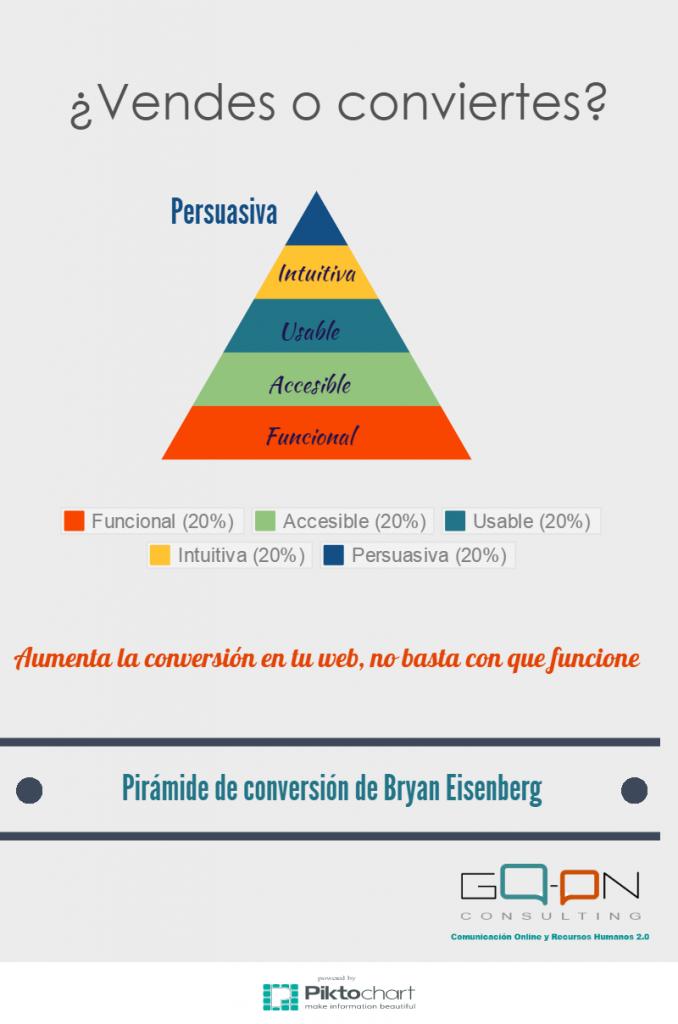 Piramide-de-conversion-678x1024
