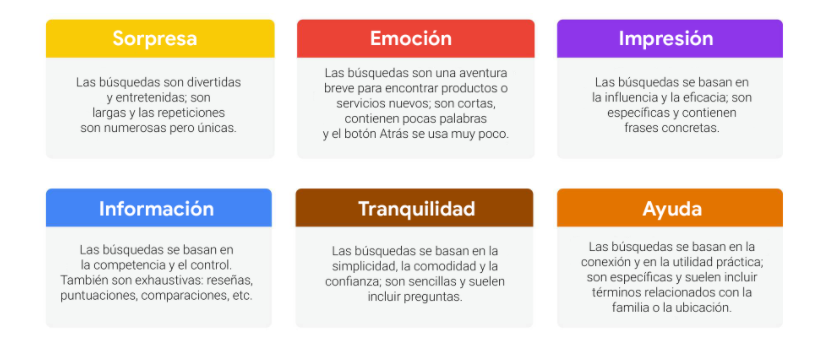 Google aporta un cuadro sobre las emociones de los compradores online